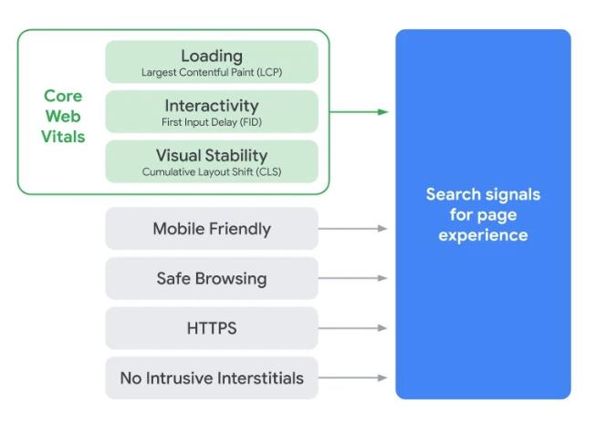 Concept des trois Core Web Vitals