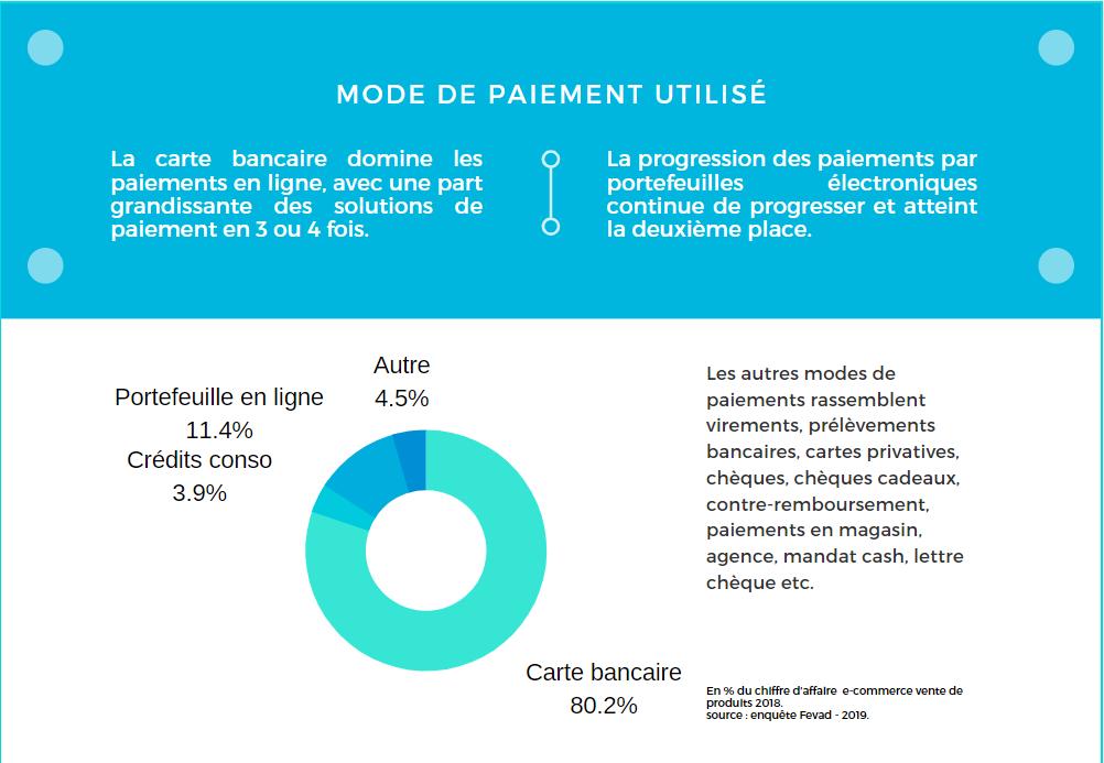 infographie mode de paiement