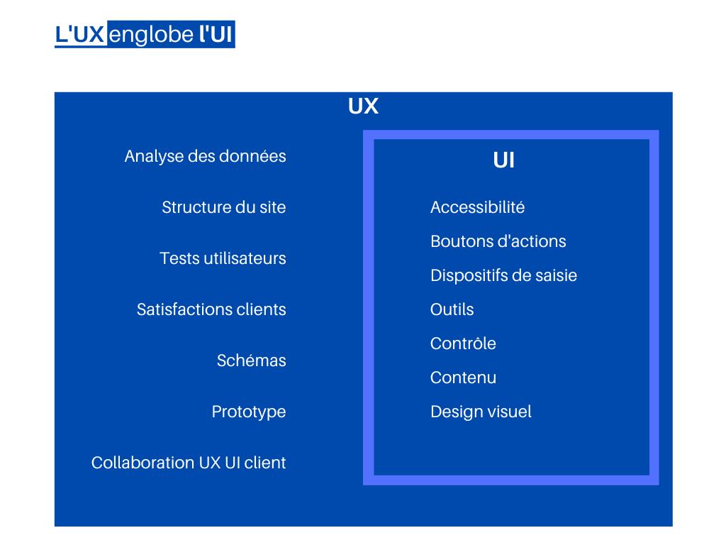 Schéma illustrant les différences entre l'UX et l'UI