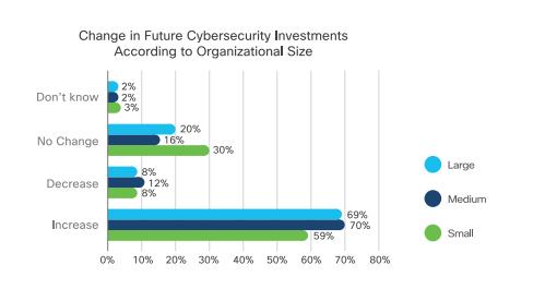 Graphique d'une étude de Cisco sur l'évolution de l'investissement en cybersécurité selon la taille organisationnelle des entreprises