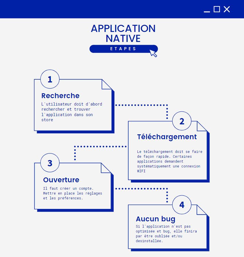Illustration des étapes de téléchargement d'une application native comparée au Progressive web app