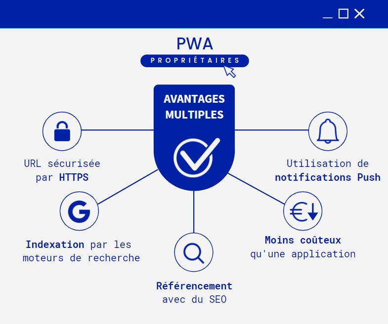 Illustration des avantages des progressive web app pour les propriétaires