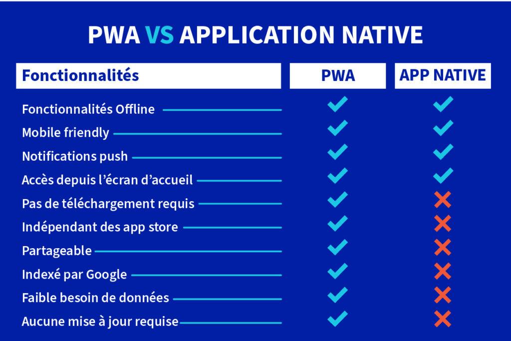 illustration comparative entre les progressive web app et les applications natives
